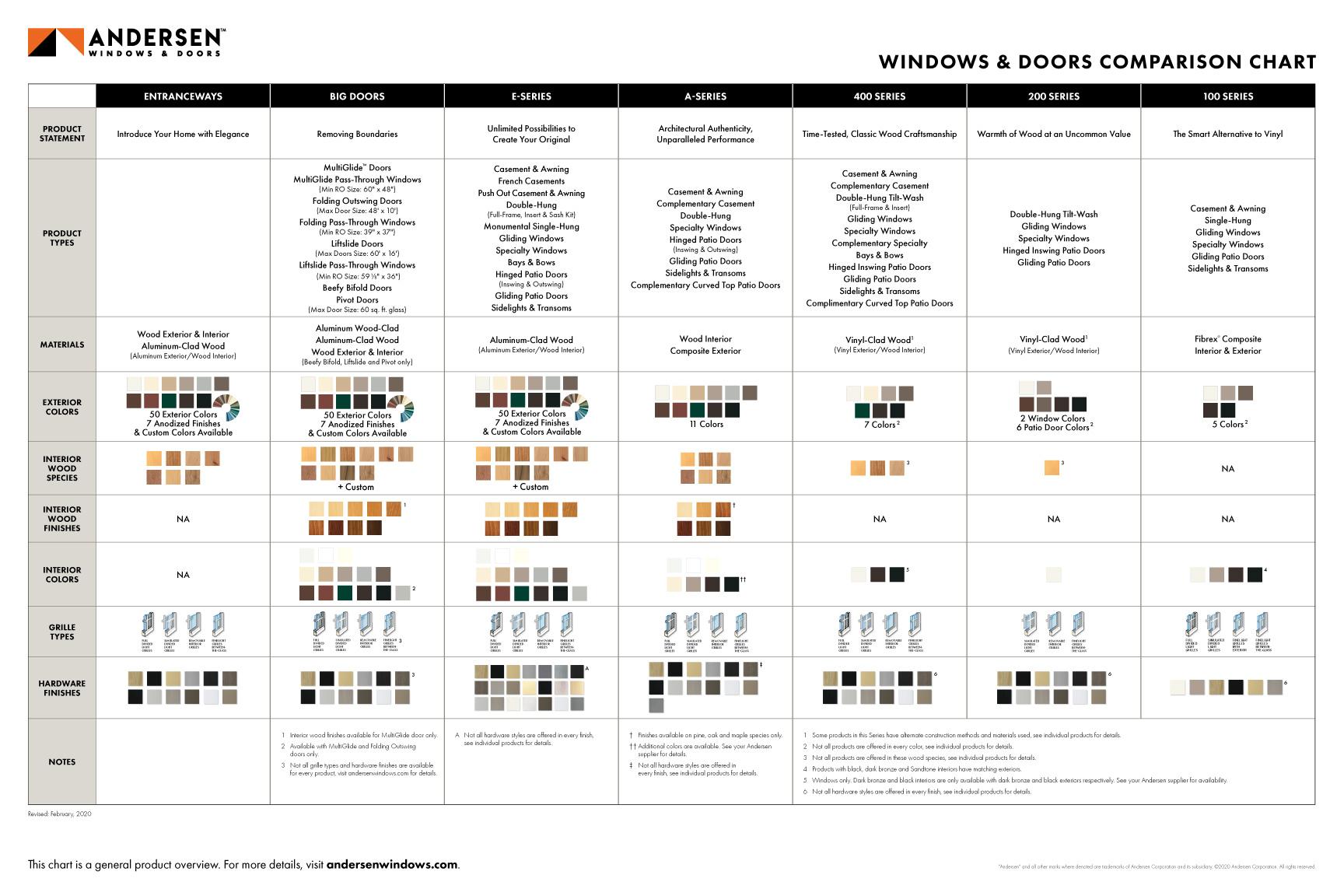 Andersen-Comparison-Chart
