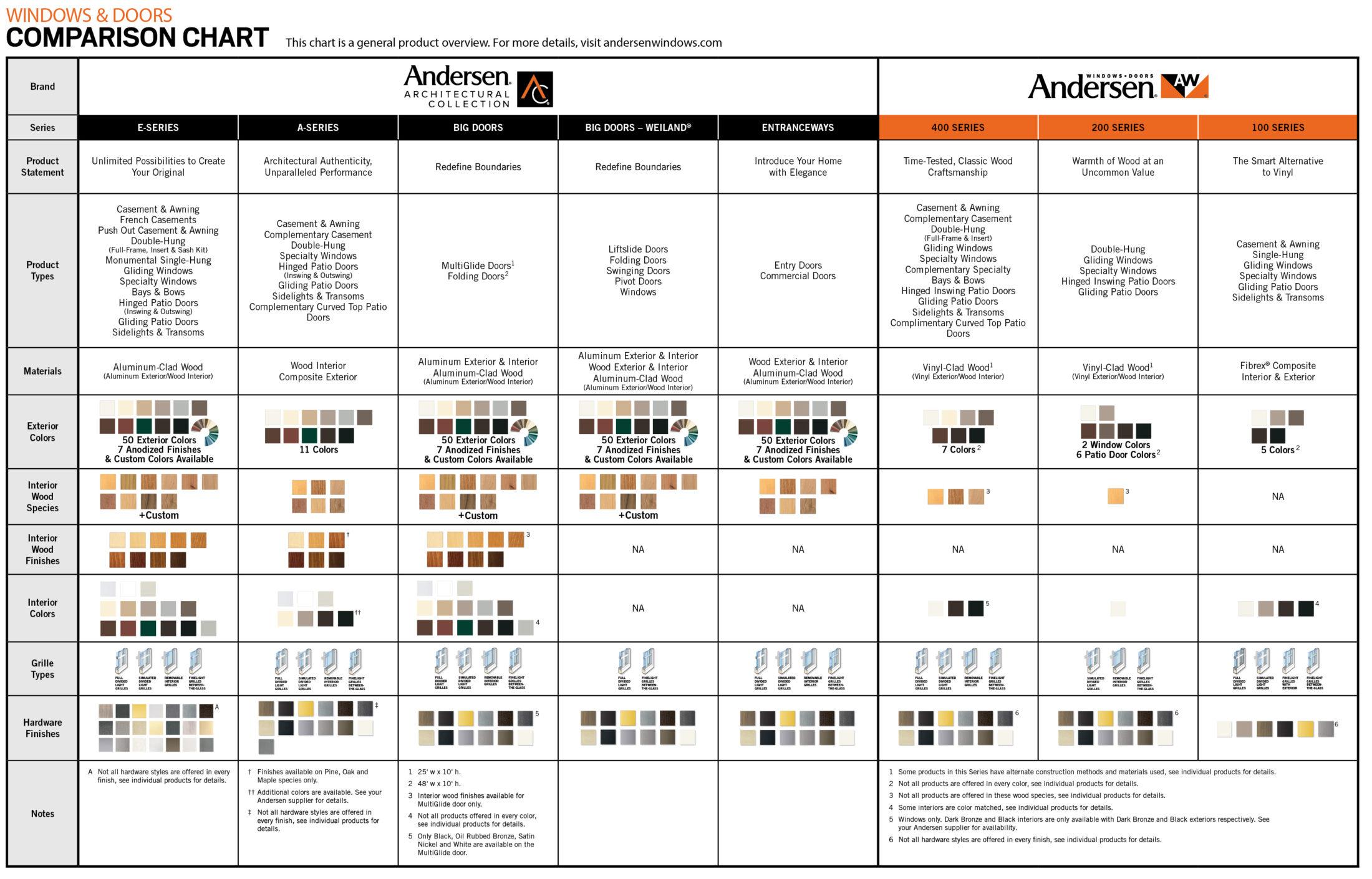 andersen-comparison-chart-02